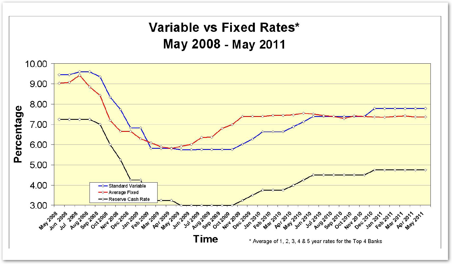 Fix rate VS Variable Rate