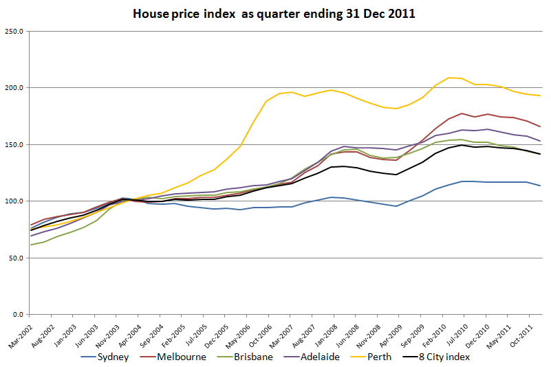 Housing market Update 2012