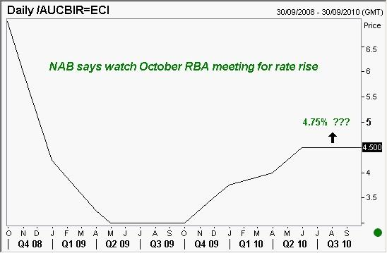 RBA rate will go up